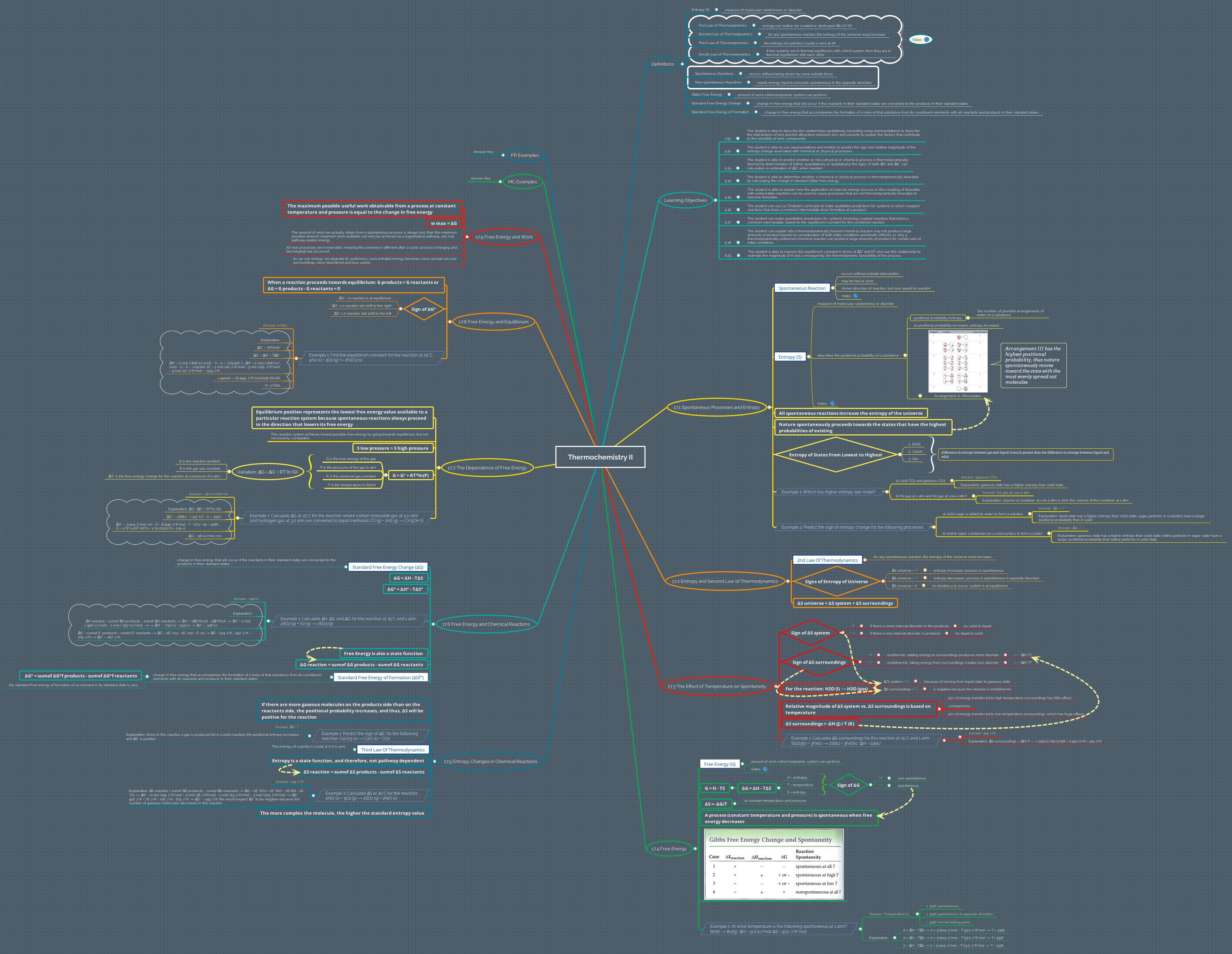 Xmind share xmind the most popular mind mapping software on the thumbnail of mind map ccuart Choice Image