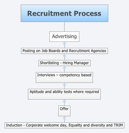 """bsbhrm506a manage recruitment selection and induction pro Manage recruitment selection and induction processes bsbhrm506a """"report on recruitment and selection processes"""" submitted by: your name & student number create """"healthcare united"""" logo here."""