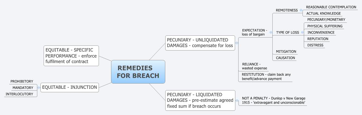 Remedies For Breach  Xmind Online Library