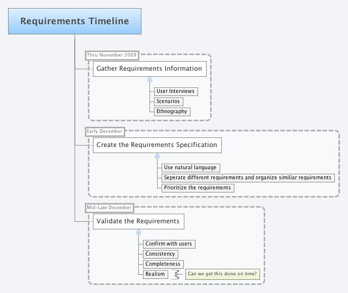 Requirements Timeline