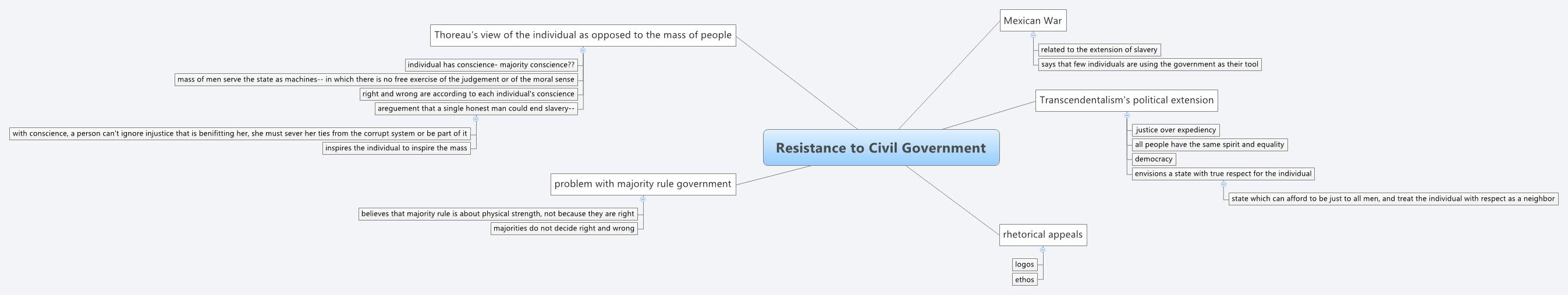 resistance to civil government thesis Henry david thoreau (his own example of tax resistance displayed in resistance to civil government) dismissed or ignored his political essays, including.