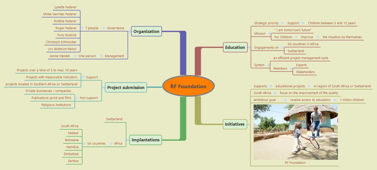 RF Foundation
