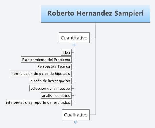 roberto hernandez sampieri xmind online library On diseños de investigación y análisis de datos