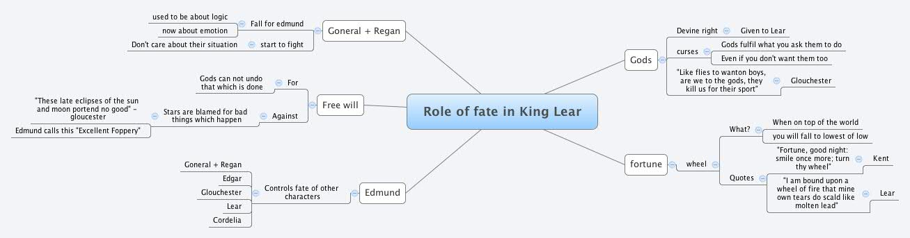 Role of fate in King Lear - cianmm - XMind: The Most ...