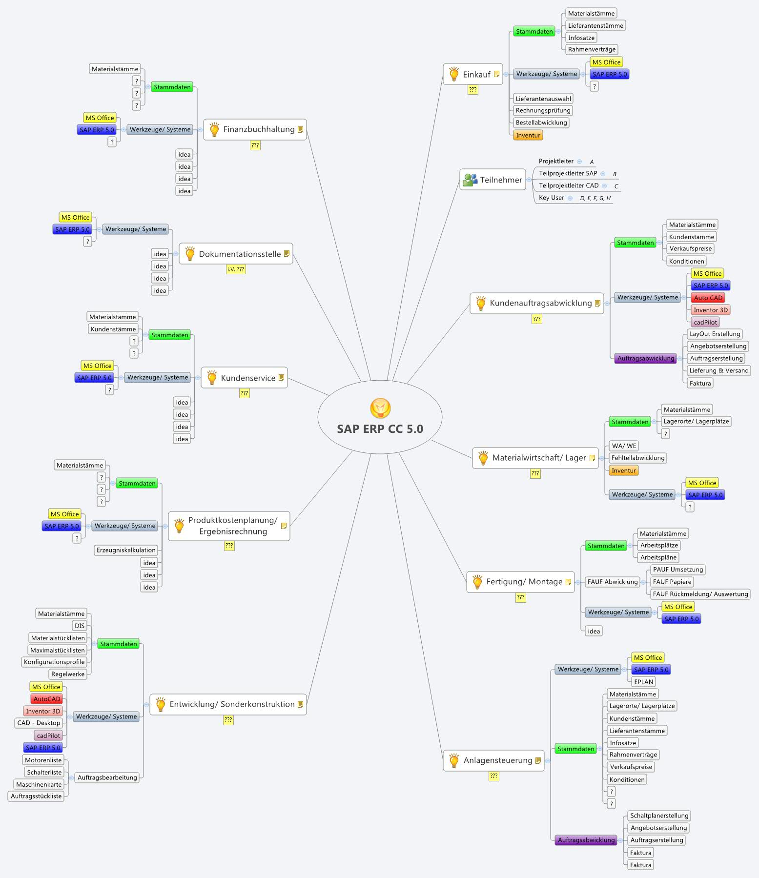 Erp Site Map: XMind: The Most Professional