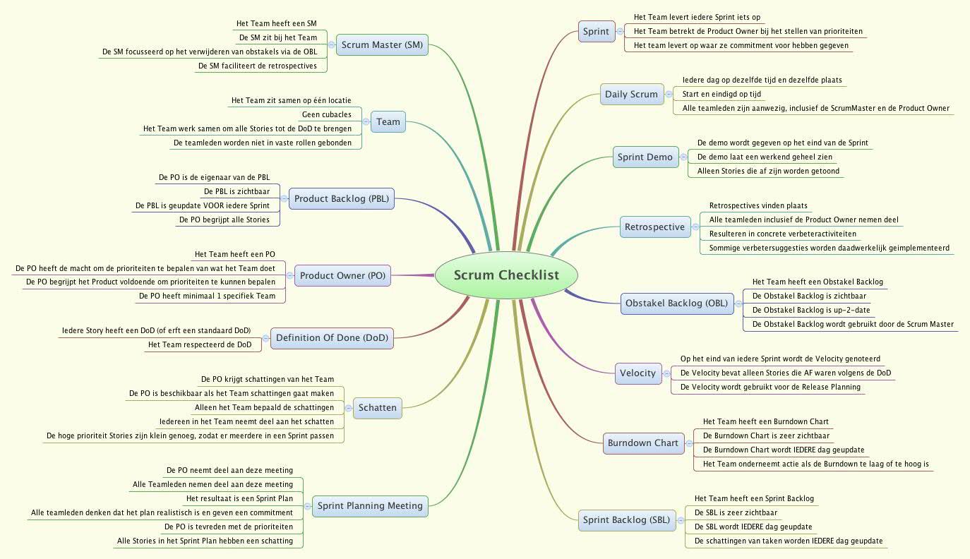 Scrum Checklist -- XMind Online Library