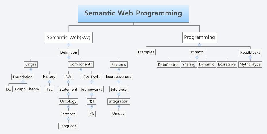 Semantic Web Programming -- XMind Online Library