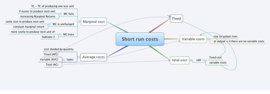 fixed costs exist only in the short run Only the shortrun and longrun time periods that are important in classifying costs   major categories of costs include fixed, variable, marginal, cash and noncash   an inverse relationship exists between marginal cost (addition to cost for each .