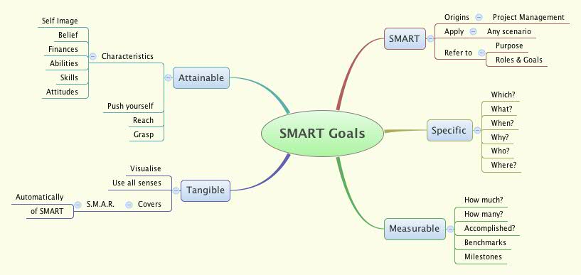 smart goals literature review Check out these smart goal examplesthe smart goal framework defines a process for identifying long-term goals and creates a method for achieving those goals.