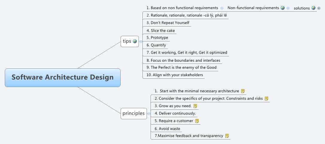 Software Architecture Design    XMind Online Library