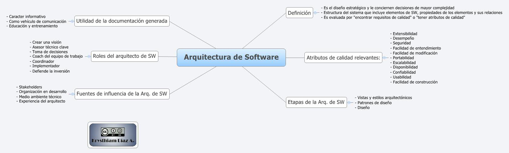 Arquitectura de software xmind online library for Arquitectura software