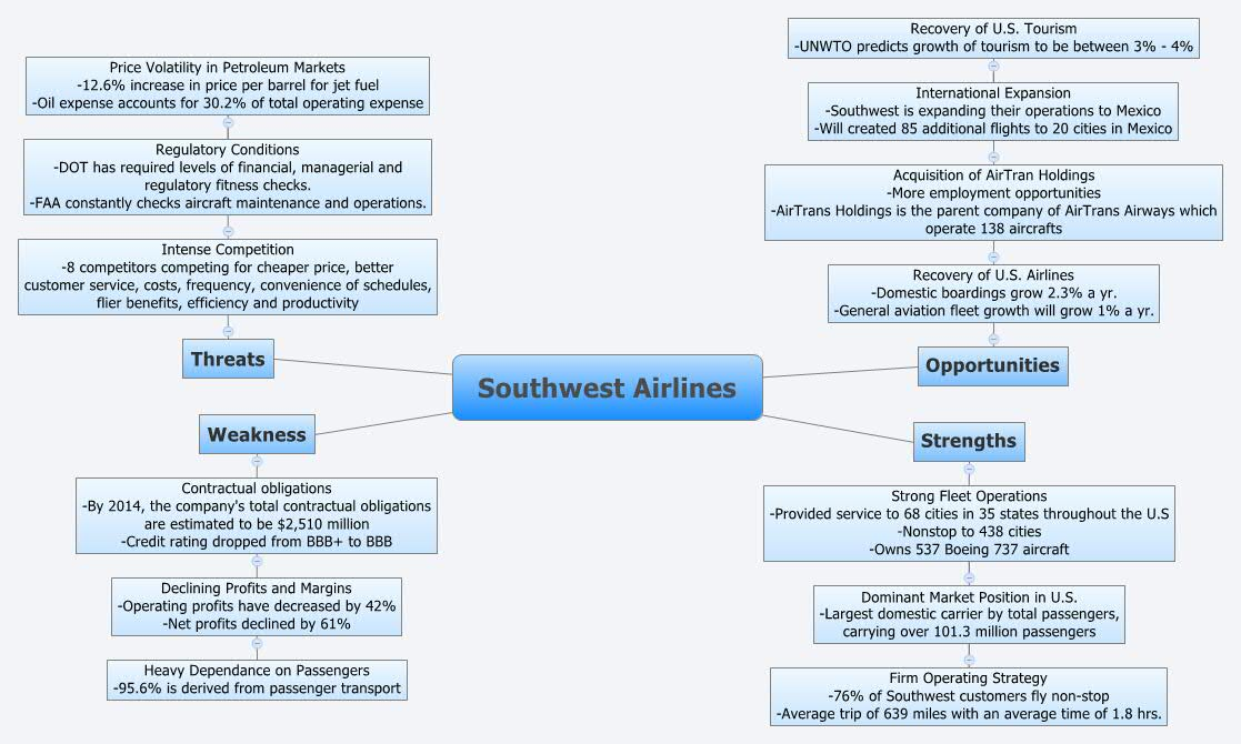 extenal analyisis southwest airlines A southwest airlines swot analysis a southwest airlines swot analysis let's look at the the mission of southwest airlines firstsouthwest is dedicated to the.