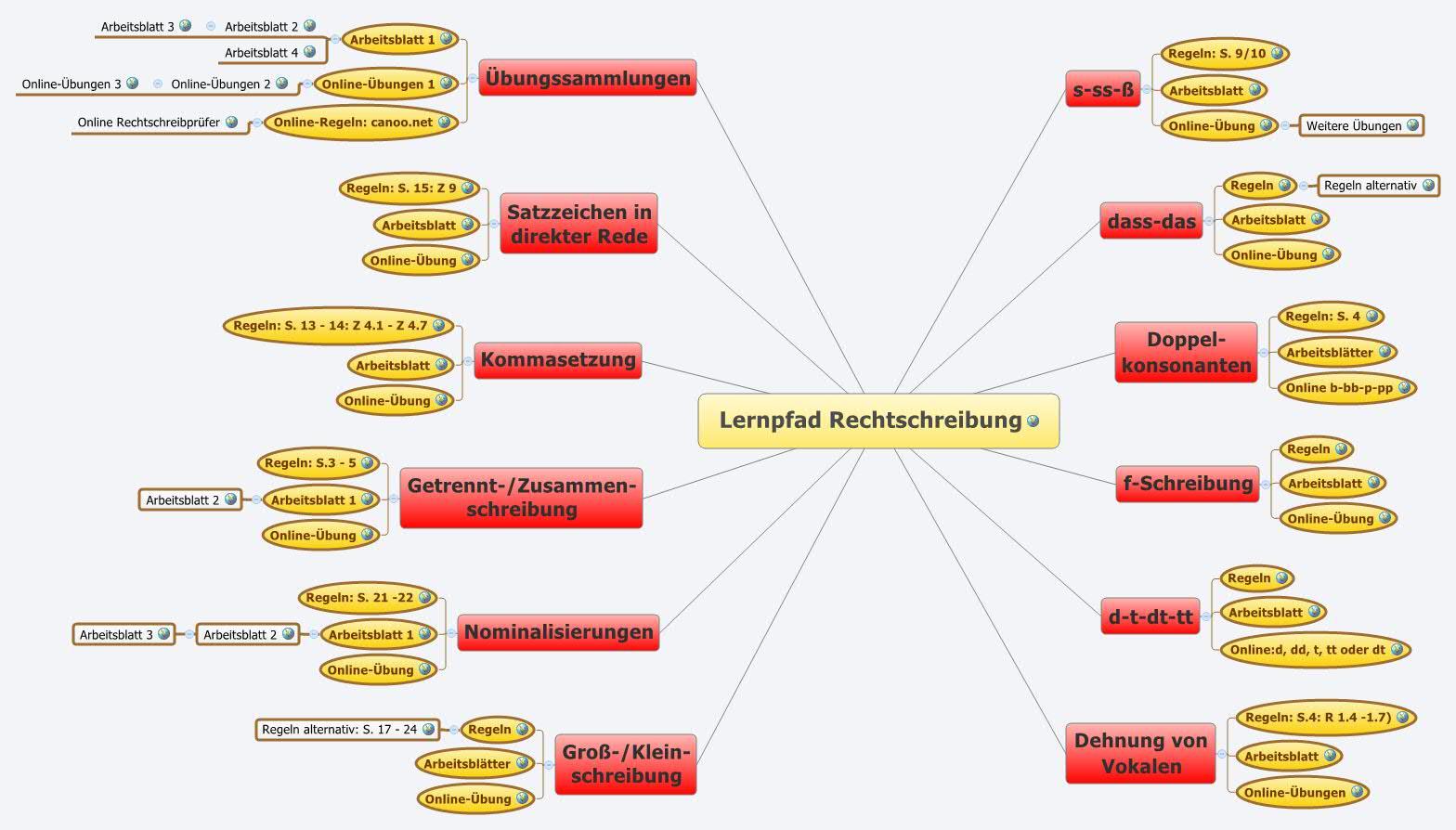 Lernpfad Rechtschreibung -- XMind Online Library