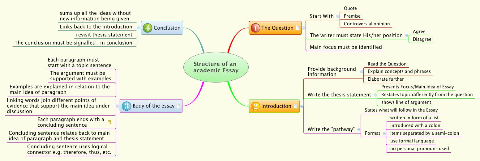 Structure of an academic Essay XMind Online Library – Academic Essay