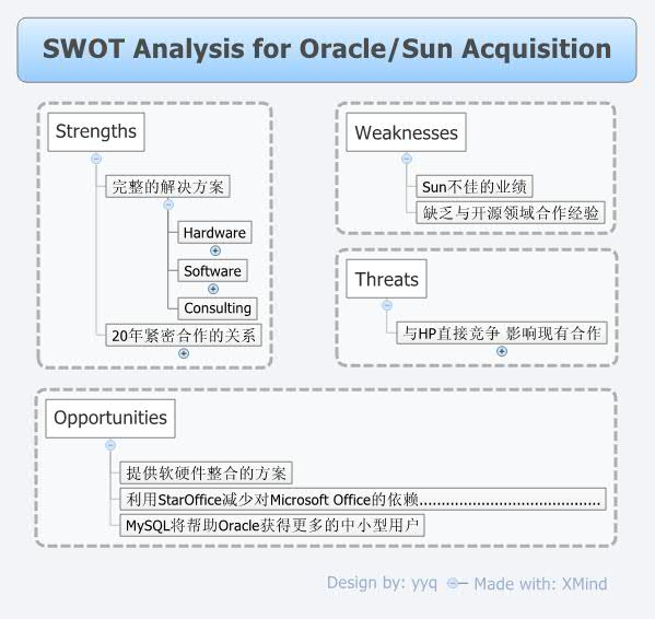 swot for merger acquisition strategy Ball corporation - strategy and swot report, is a source of comprehensive company data and information - intelligence on ball corporation's mergers and acquisitions (m&a), strategic partnerships and alliances, capital raising, private equity transactions.