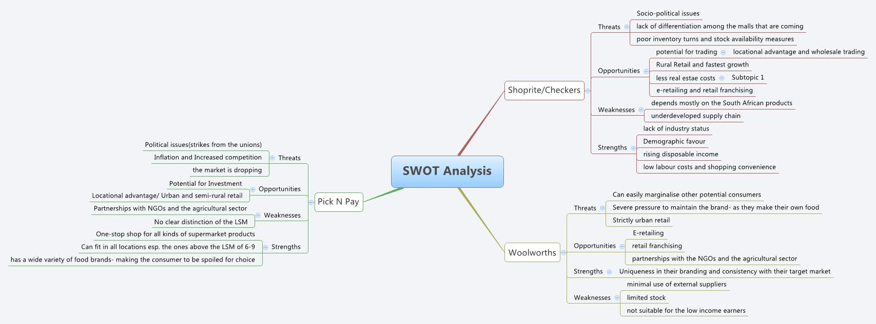 swot analysis of online trading Swot analysis of li & fung ltd li & fung is a global trading group sourcing and managing the supply more about swot analysis of li & fung ltd swot analysis.