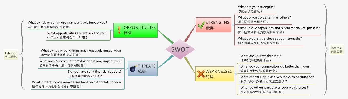swot analysis from amazon