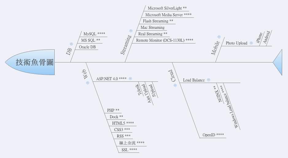 xmind 8 pro 破解 mac