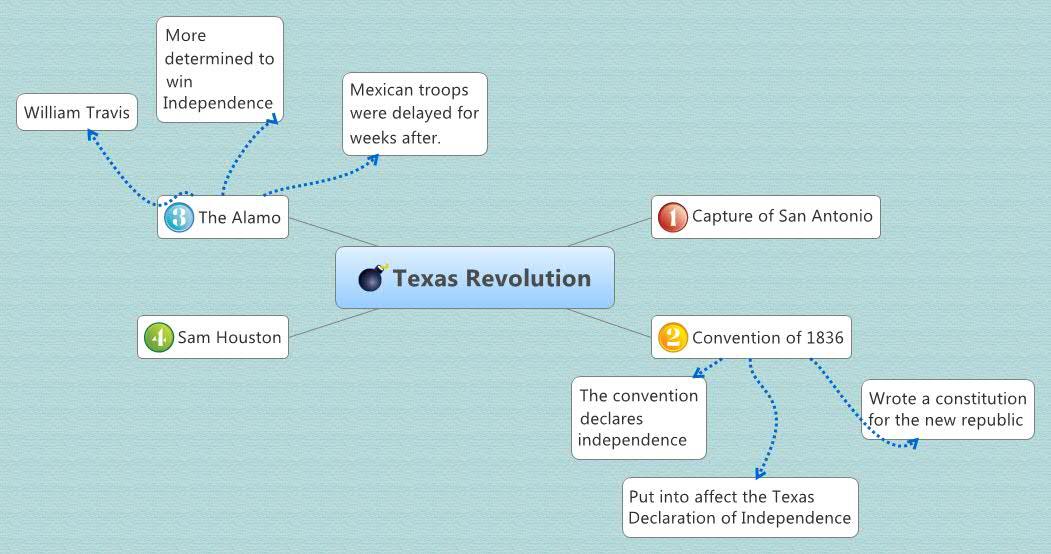 Texas Revolution -- XMind Online Library