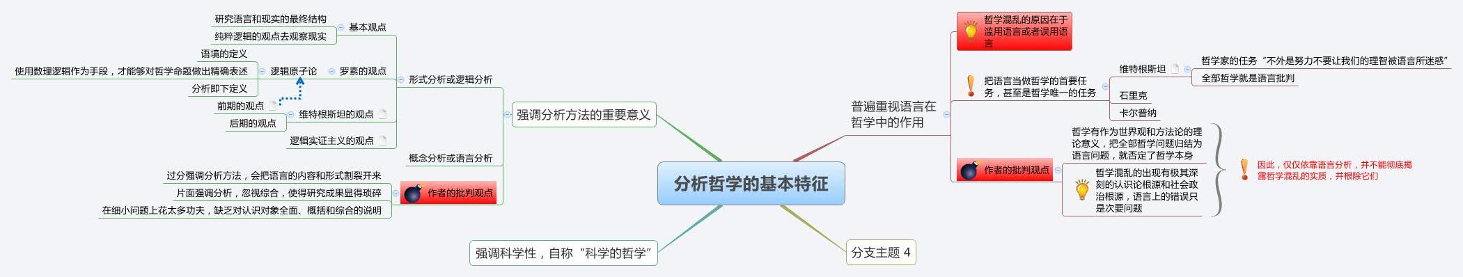 分析哲学的基本特征Map Outline More Maps From User