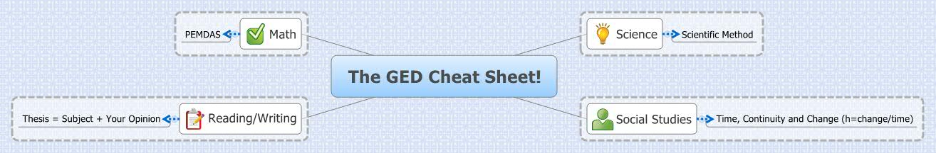 ged essay cheat sheet