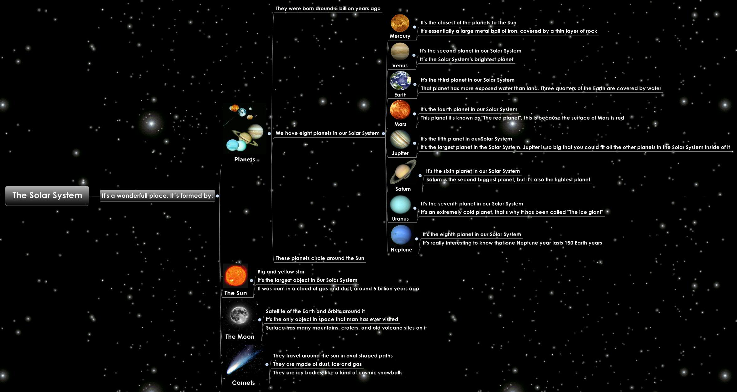 Complete Map of the Solar System - Pics about space