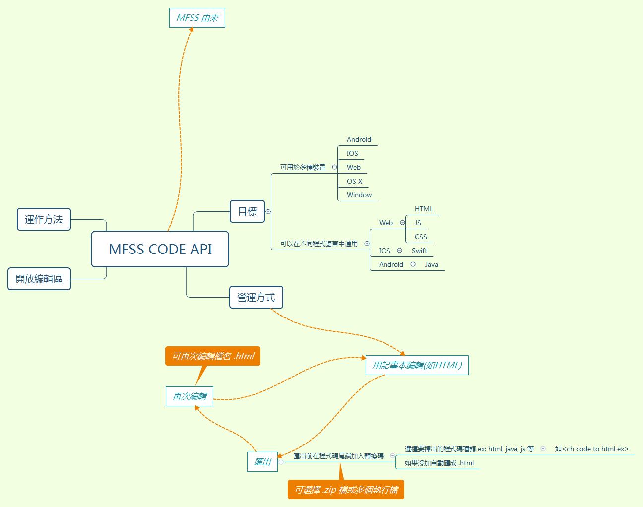 MFSS Code API