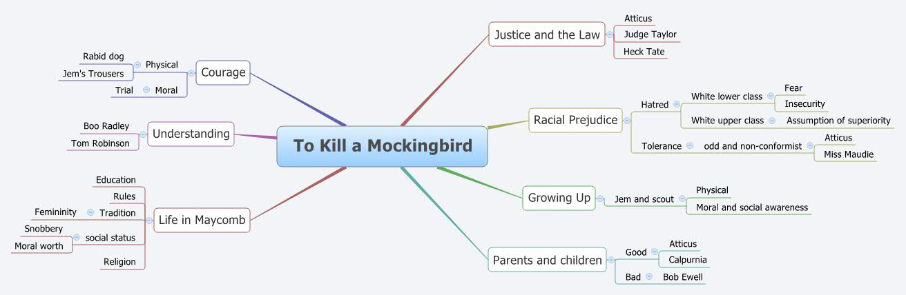 a comparison of moral values between the cunningham and ewell family in to kill a mockingbird by har