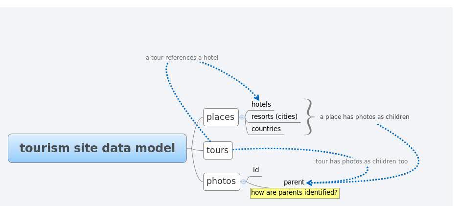 tourism site data model