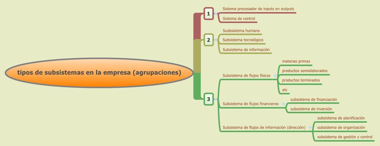 tipos de subsistemas en la empresa (agrupaciones)