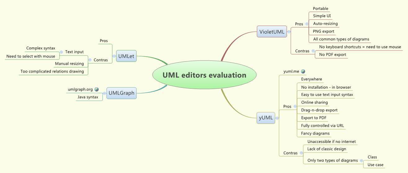 uml editors evaluation xmind online library - Uml Editors