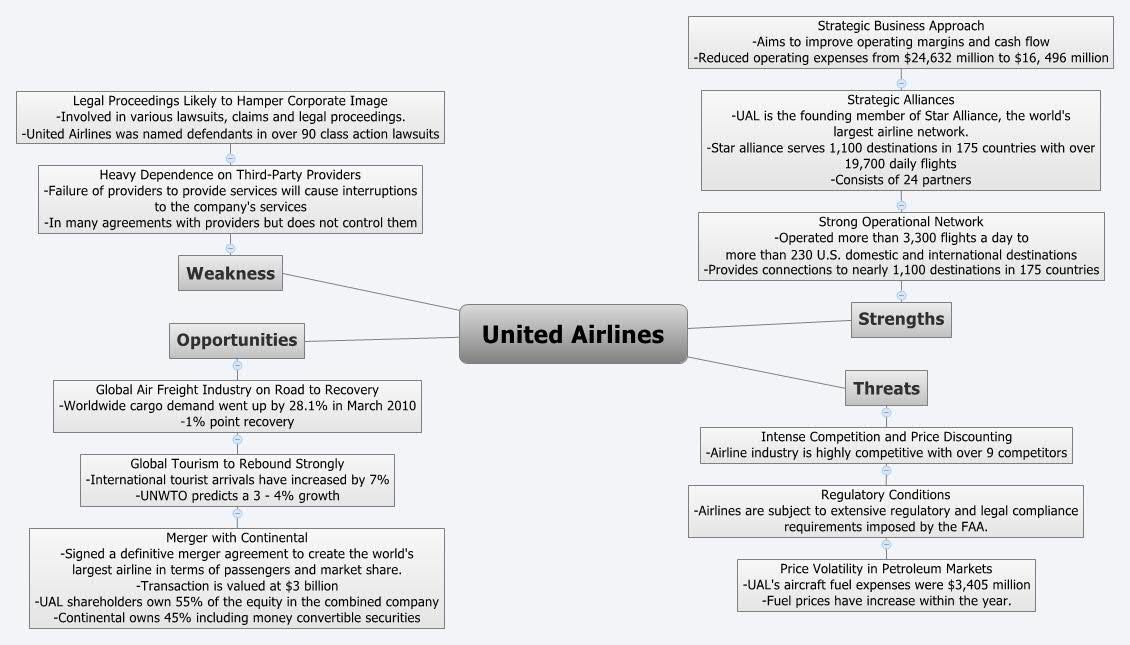 swot analysis united airlines United airlines (ual) october 22, 2013 weston beckwith cody hawkins wesley miller mark patterson swot analysis strengths • strong operational network.