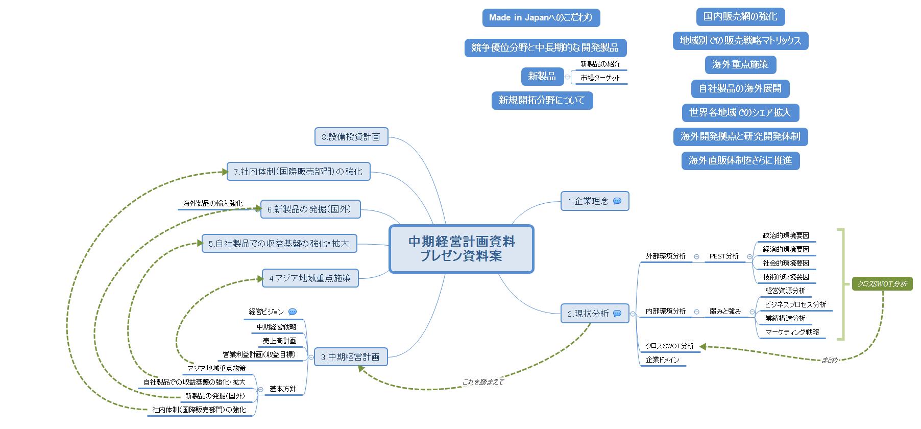 中期経営計画資料 プレゼン資料案