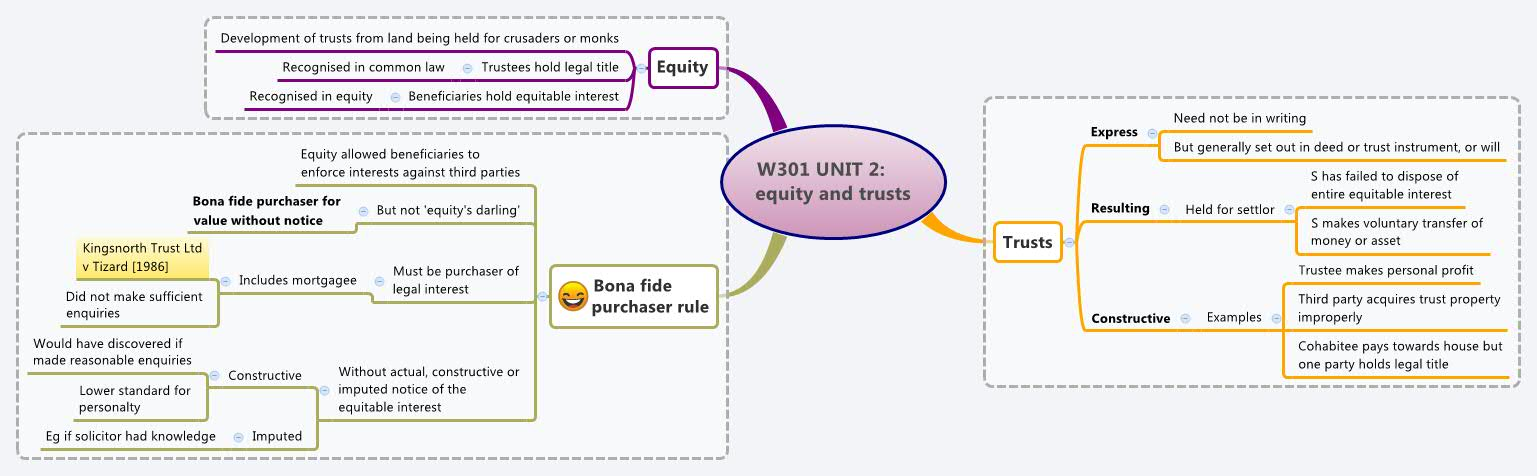 W301 UNIT 2: equity and trusts