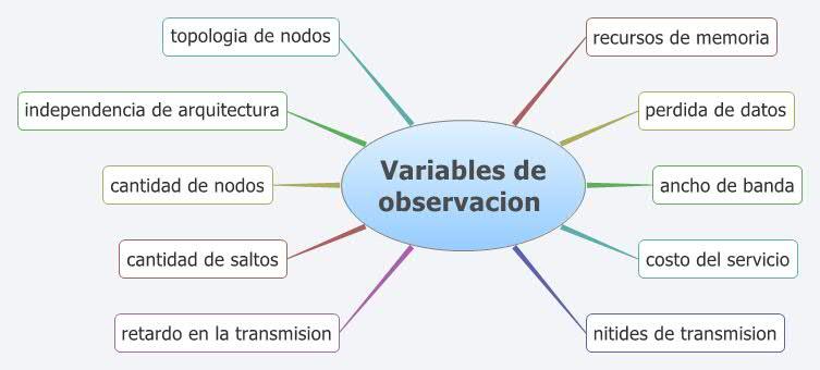 Variables de observacion