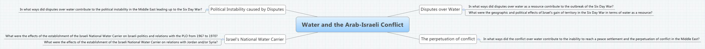 Outlining Arabic-Israeli Conflict?