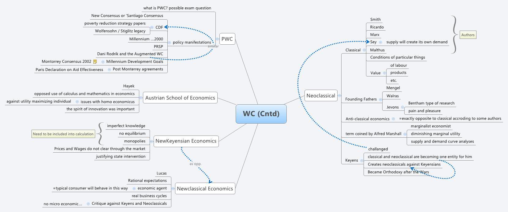 micro economic imperfect market