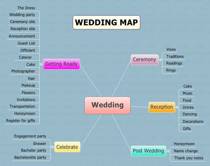 wedding xmind online library