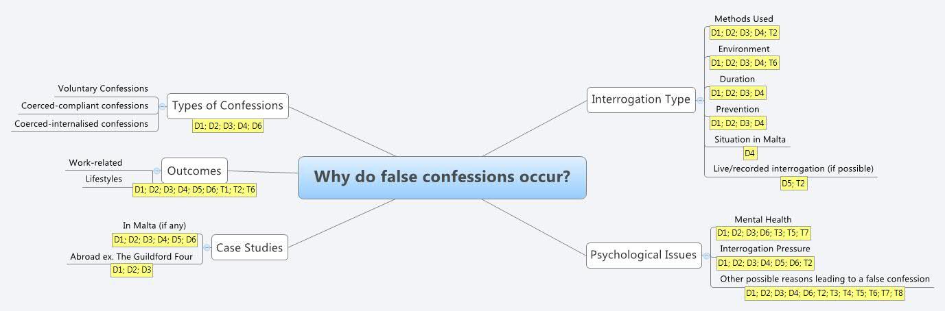 Why do false confessions occur?