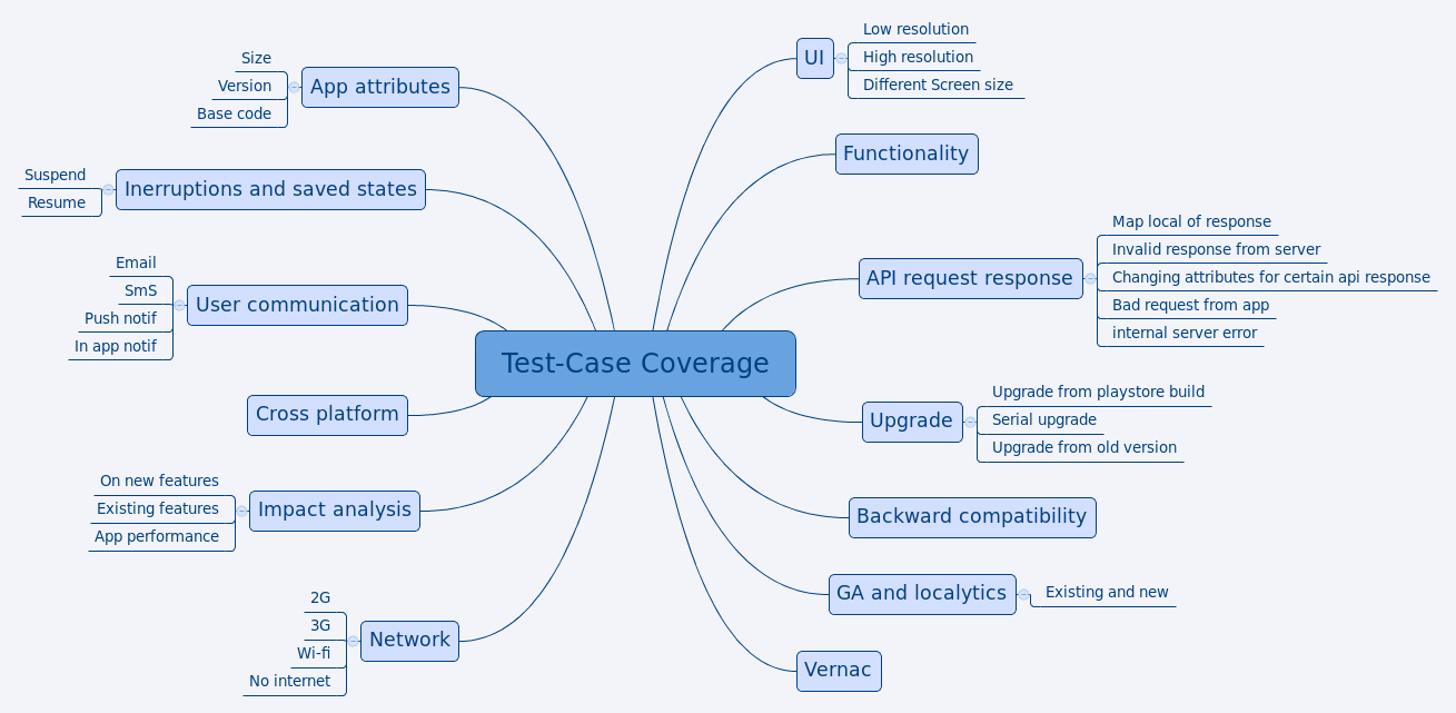 Test case coverage xmind online library test case coverage pooptronica Choice Image