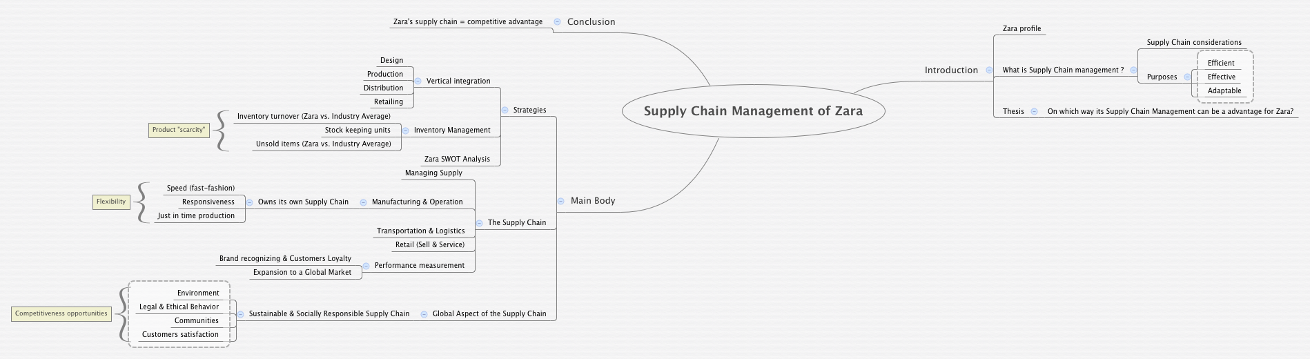 supply chain management of zara online library