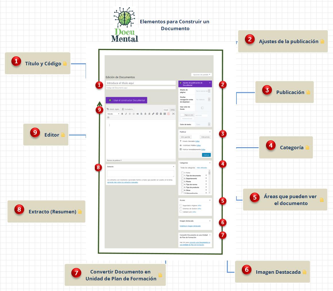 Elementos para Construir un Documento