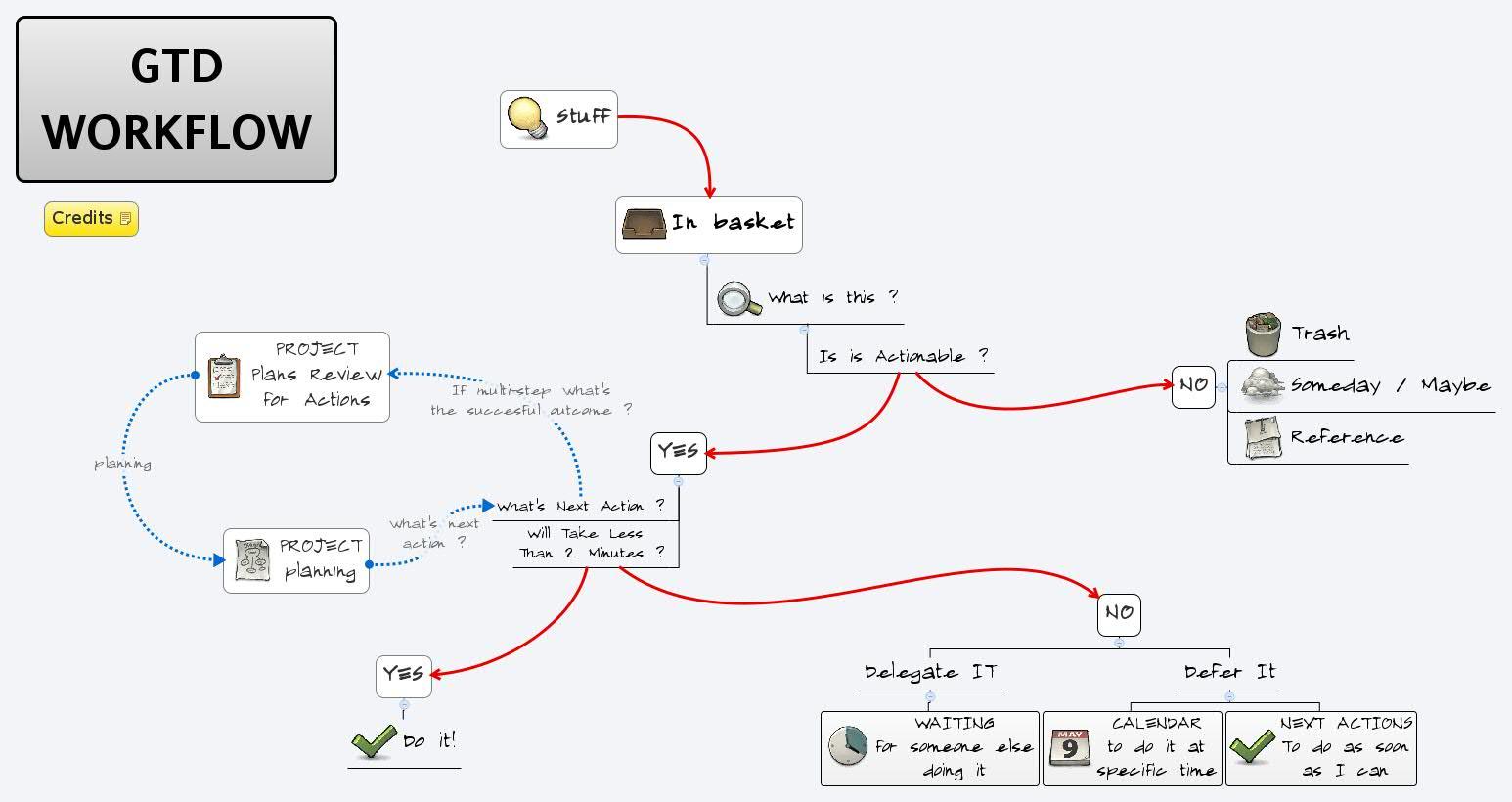 Gtd Workflow Xmind Online Library