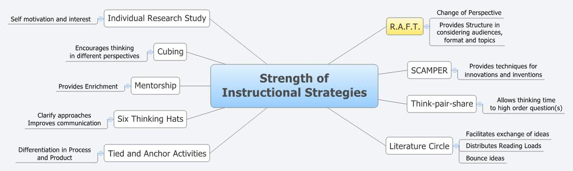 instructional strategies for teaching literature