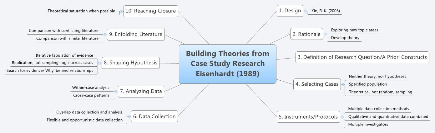 Case study writers framework example