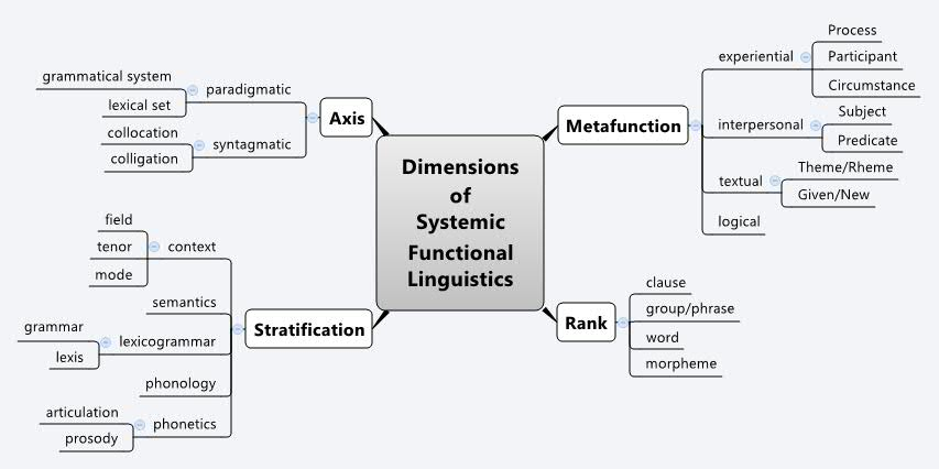 systemic functional linguistic comparison of news Systemic functional linguistics, a model based on a holistic view of language as a system for making meaning, differs epistemologically from structuralism, offering insight into form-meaning integration.