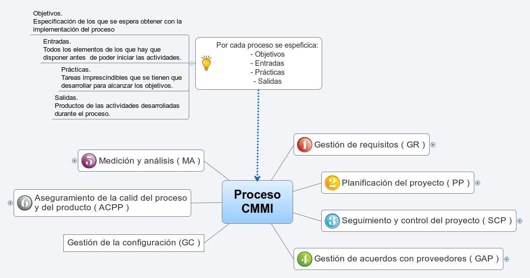 Proceso CMMI