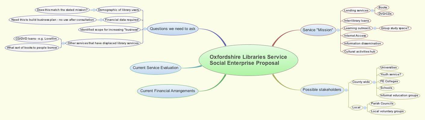 Oxfordshire Libraries Service Social Enterprise Proposal