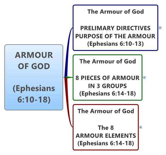 ARMOUR OF GOD (Ephesians 6:10-18) -- XMind Online Library