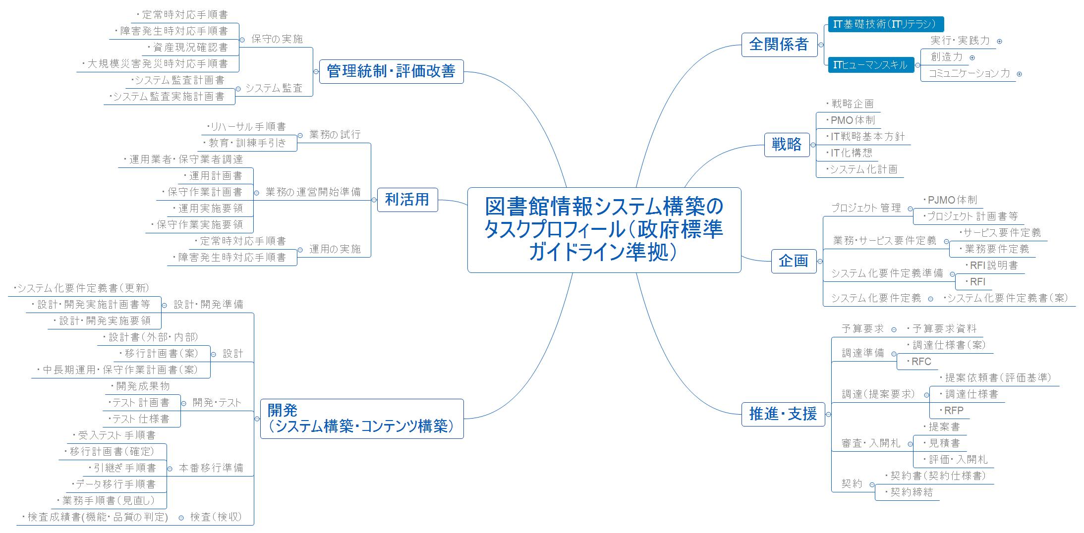 図書館情報システム構築のタスクプロフィール(政府標準ガイドライン準拠)